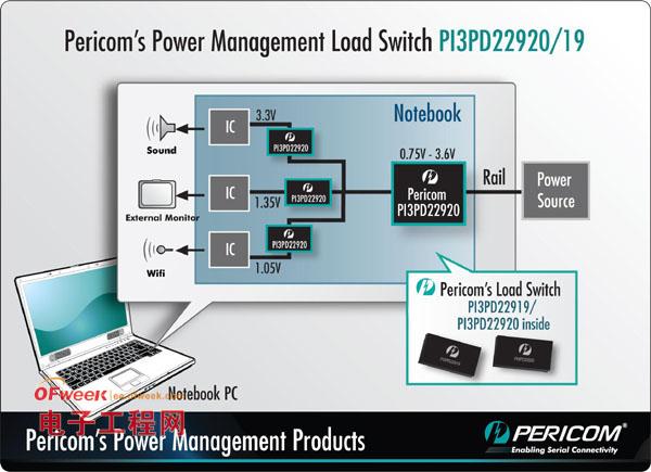 Pericom扩展移动平台连接解决方案