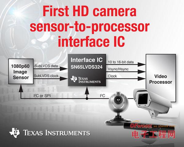 德州仪器推出业界首款全高清影像传感器接收器
