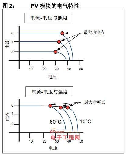太阳能逆变器的电池特性分析