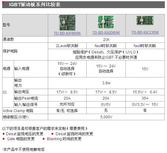 IGBT驱动板系列 功能比较表