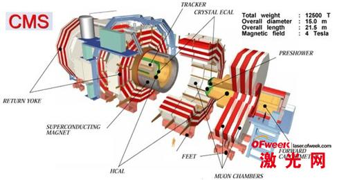 大型强子对撞机紧凑μ子线圈(CMS)示意图