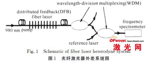 光纤激光器外差系统图