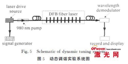 通过图6可以看出,从100Hz到2kHz范围内,光纤激光器在高速调制光作用下