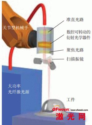 采用定制激光束模式的远程激光切割系统