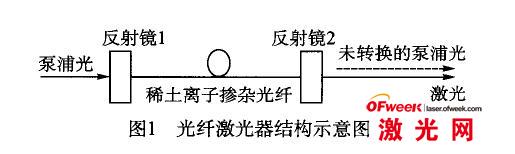 光纤激光器结构示意图