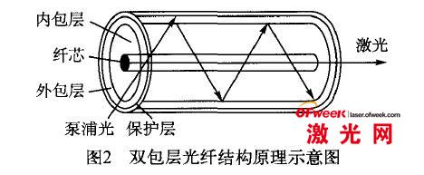 双包层光纤结构原理示意图