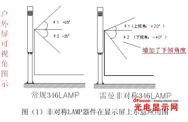 浅谈利用非对称节能型LAMP器件设计全彩LED显示屏