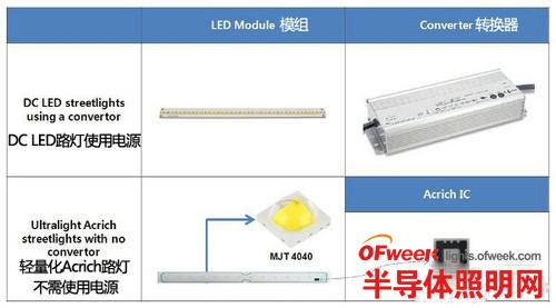 道路照明新品 首尔半导体发布MJT4040