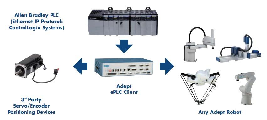 PLC可可编程机器人