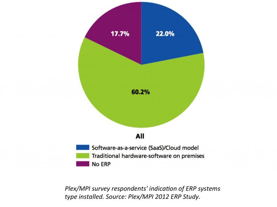 ERP软件与云技术统计