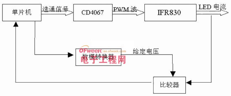 图3 脉宽调制方式的多路控制流程   4 实验分析   由于采用两种调光方法, 所以实验方案按照基于两种调光方法的多路控制来进行。   4.1 基于调节工作电流方式的多路控制   由于CD4067 芯片可以带动十六个支路,做实验的时候取代表性的三个支路进行控制, 通过设置三个支路的电流值, 使这三个支路达到各自的亮度。但是由于不知道LED 电流值也DAC0832 输入值之间的关系,所以进行实验得到它们之间的关系, 然后就可以对通信接口进行编程, 使得计算机界面的输入值能够和LED 电流对应上。