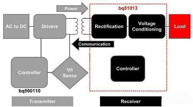 减少充电耗能的无线充电应用