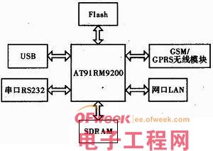 基于AT91RM9200短消息监控系统的设计与实现