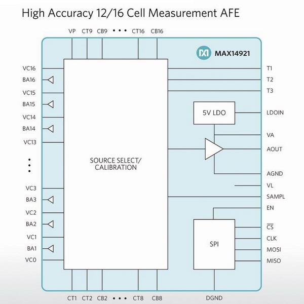 Maxim Integrated推出12/16通道模拟前端(AFE)
