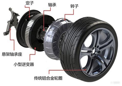 轮毂电机结构