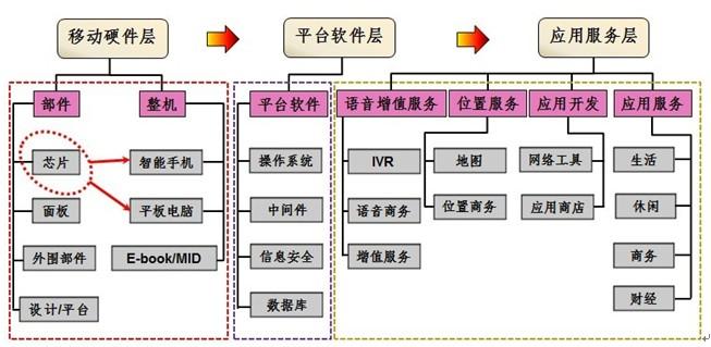 国移动互联网终端芯片在产业链中的位置