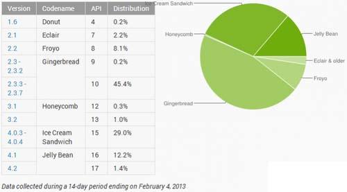 Android果冻豆份额上涨
