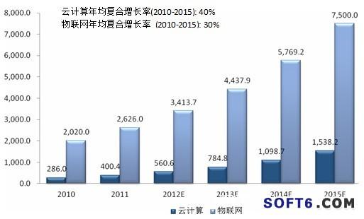 云计算和物联网市场规模预测