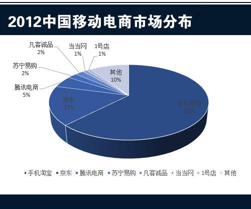 2012中国移动电商市场分布