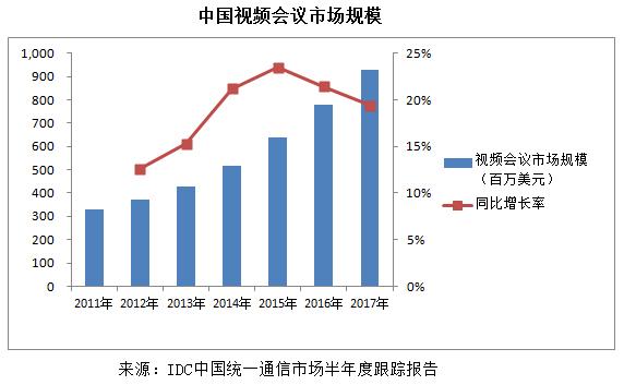 中国视频会议市场规模
