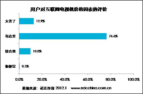 用户对互联网电视价格因素的评价