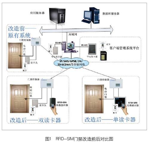 RFID-SIM门禁改造前后对比图