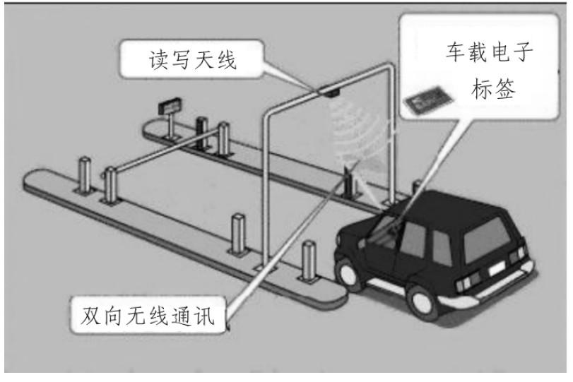 射频自动识别原理
