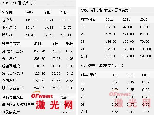 IPG2012年财报