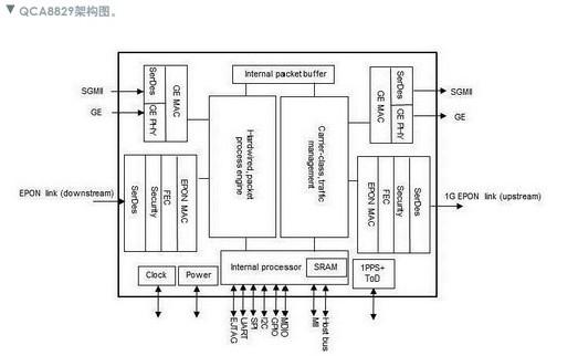 QCA8829芯片