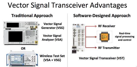 VST软件设计方法与传统方法的对比