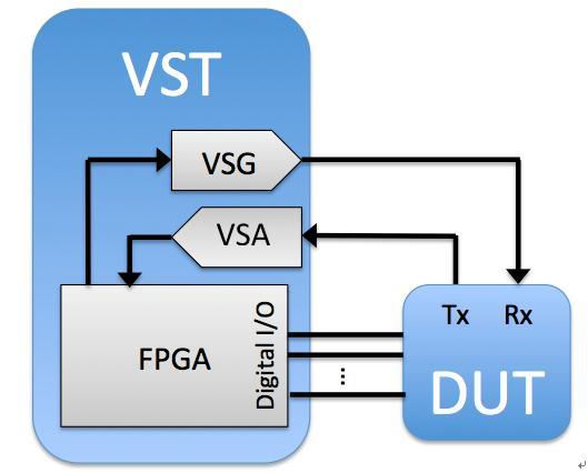 VST灵活的数字I / O功能可以控制射频收发器的状态