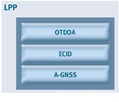 LPP通用定位协议