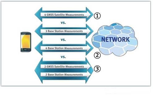 LPP支持A-GNSS、OTDOA以及A-GNSS+OTDOA混合定位