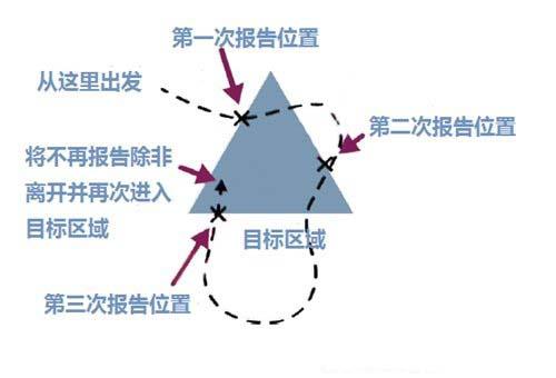 区域事件触发功能的一个实例