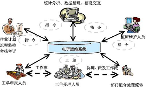 电子运维系统——统一运维信息平台