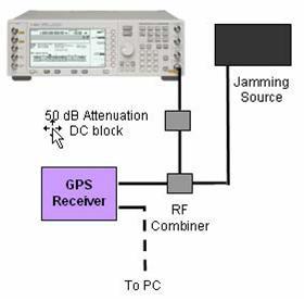 射频干扰测试配置