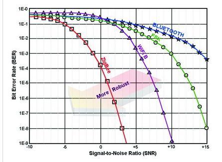 直序扩频技术(DSSS) 和频率快变FA