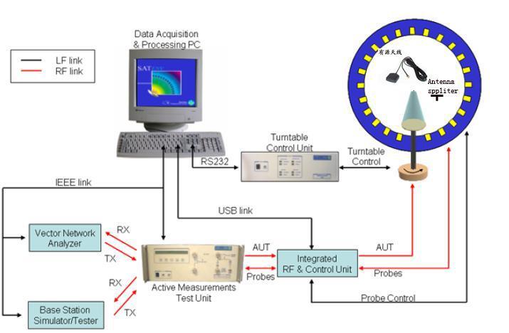 GPS天线测试系统总体框图