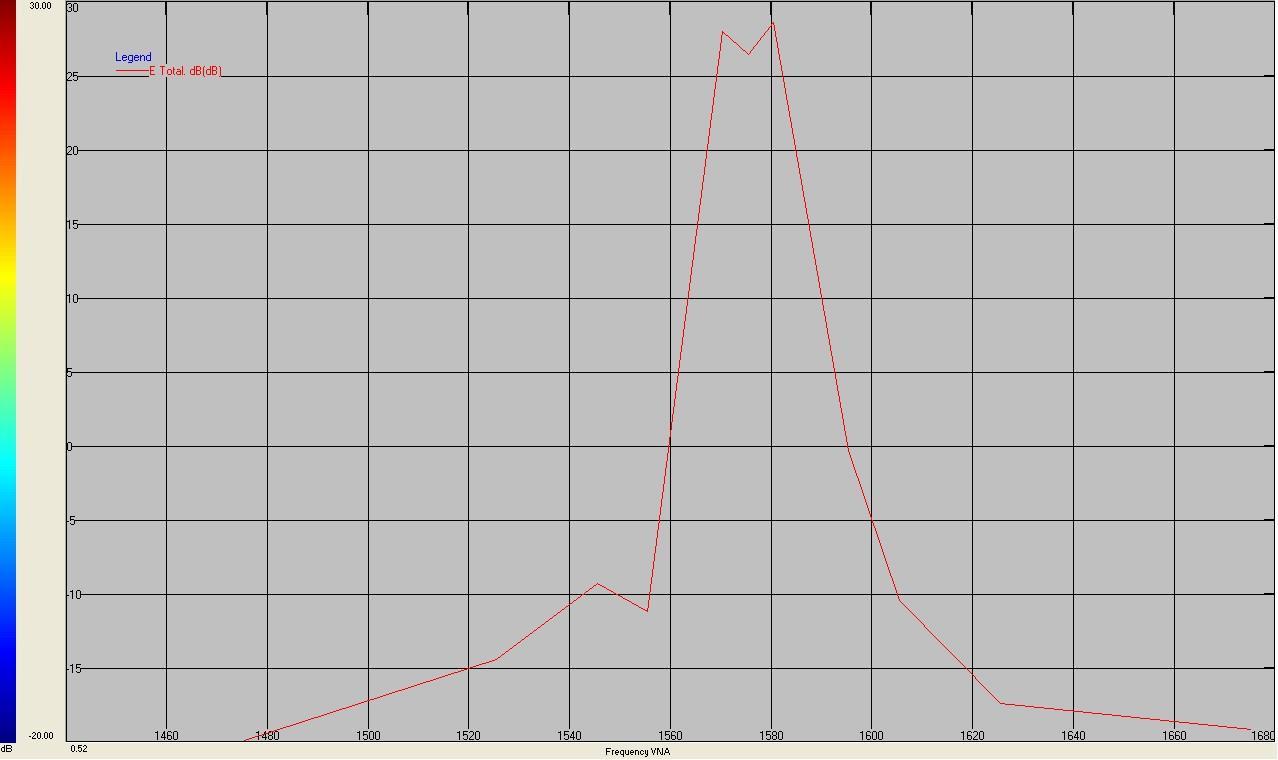 某GPS天线样品1575.42MHz GPS中心频率增益下陷