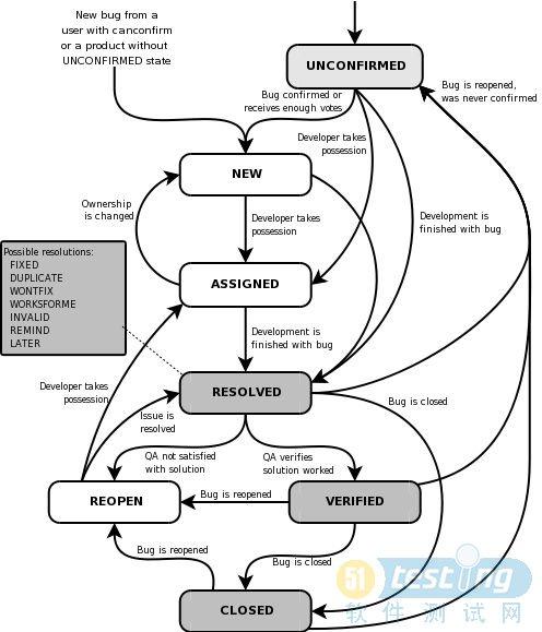 软件缺陷生命周期流程图