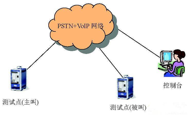 NGN网络性能测试架构