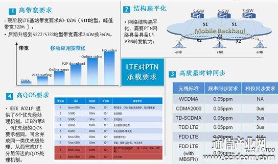 LTE对PTN承载要求