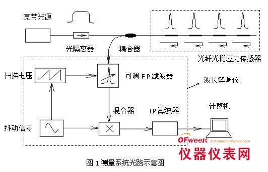 光纤光栅应力传感器工作原理