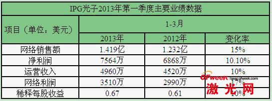 IPG第一季度财务报表