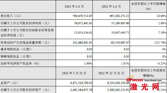 大族激光第一季度主要财务数据