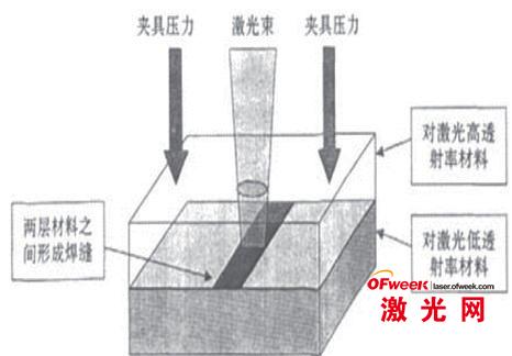 激光透射焊接原理