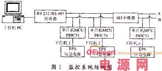 基于Modbus的EPS应急电源监控系统的研究