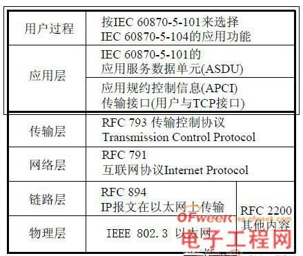 iec 60870-5-104的标准结构