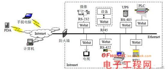 嵌入Webit 的设备互联网络