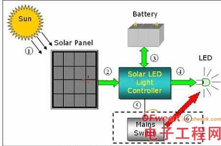 采用STM32单片机的太阳能LED街灯最佳解决方案